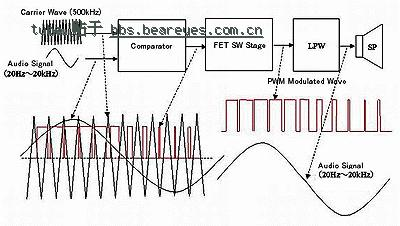 方波信号使功放电路工作在开关状态而不是线性放大状态,所以功放电路